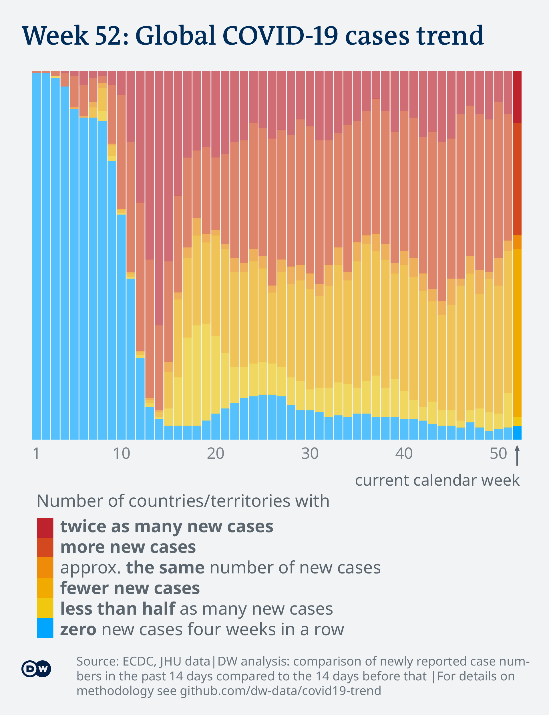 Data visualization: COVID-19 global new case numbers trend - until calendar week 52
