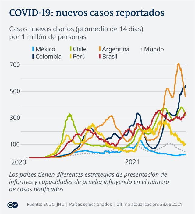 Data visualization COVID-19 New Cases Per Capita – 2021-06-23 – Latin America - Spanish