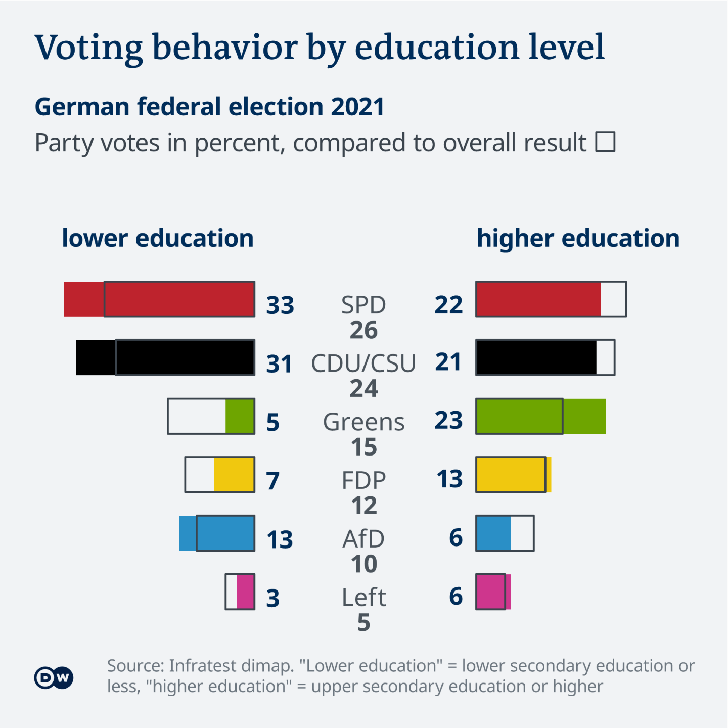 Data visualization German federal election results 2021 by education level