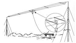 Bushcomm BBA-100CE Multi-Wire Broadband Dipole Antennas