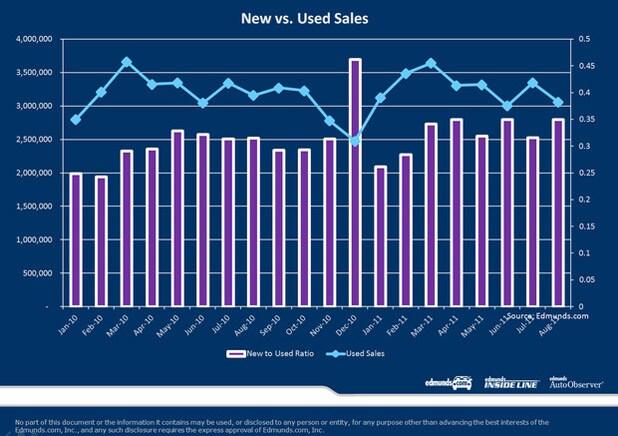 Car Sales Minibubble Should Last Into 2012  Autoobserver