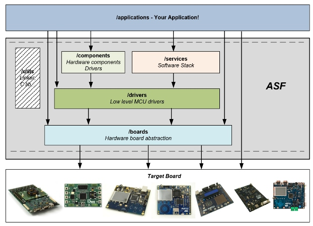 Atmel Software Framework | Atmel | Bits & Pieces