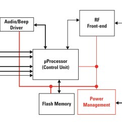 block diagram of generic portable medical device [ 2409 x 1288 Pixel ]