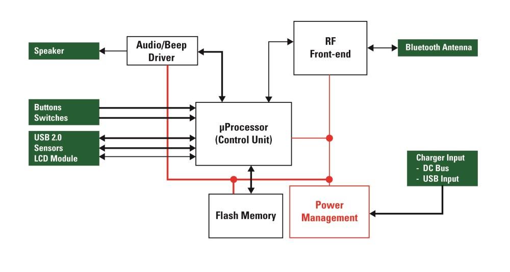 medium resolution of block diagram of generic portable medical device