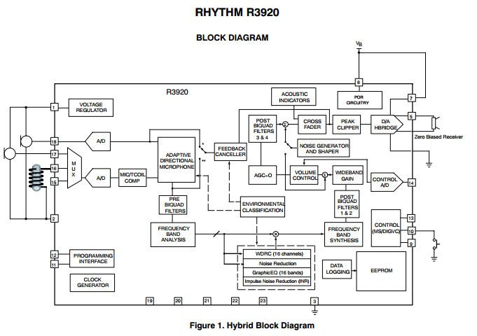 block diagram of smart hearing aid