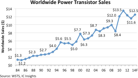 2014 resurgence for power transistors, forecasts IC Insights