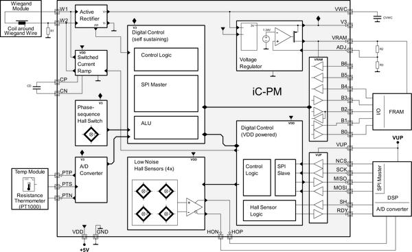 FRAM aimed at energy harvesting encoders