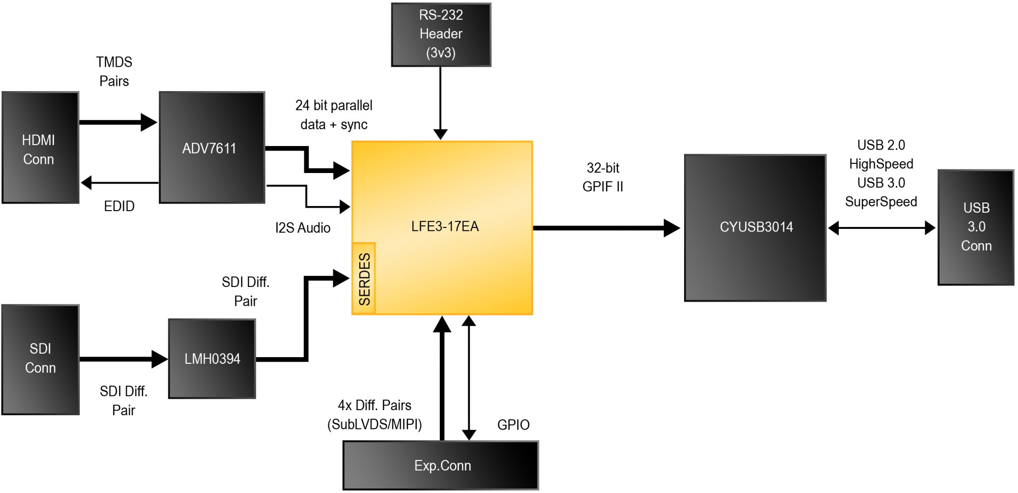 hight resolution of component level block diagram of the fpga based usb3 bridge