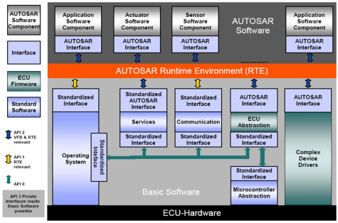 Mentor gears up tool suite for Autosar