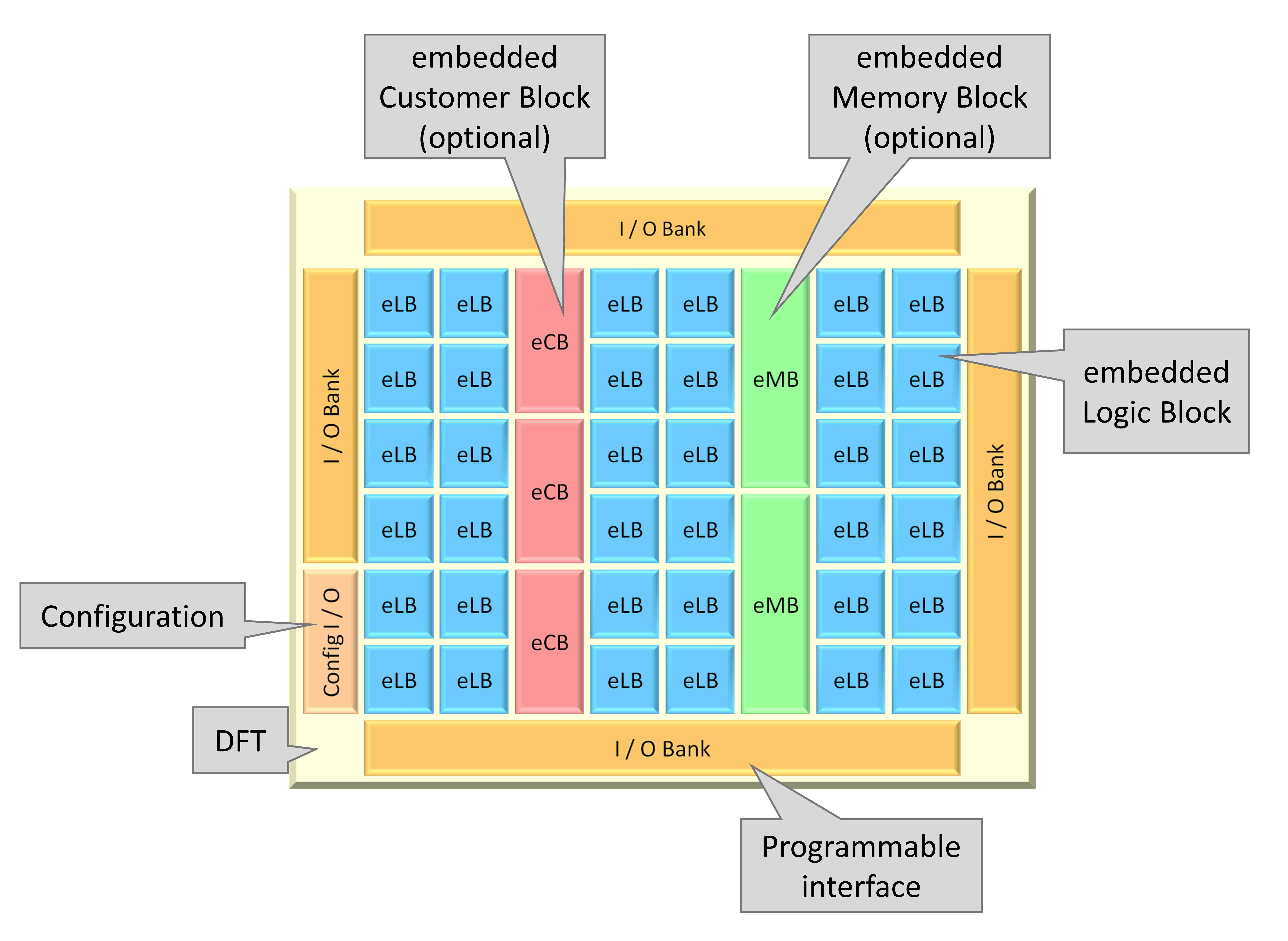 Embedded FPGA used to tweak SoC design without respins