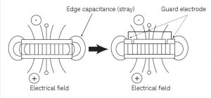 Measuring critical material properties of capacitors and
