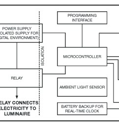 led smart lighting for a smarter iot figure1 circuit diagram of mains operated led lights [ 2435 x 1250 Pixel ]