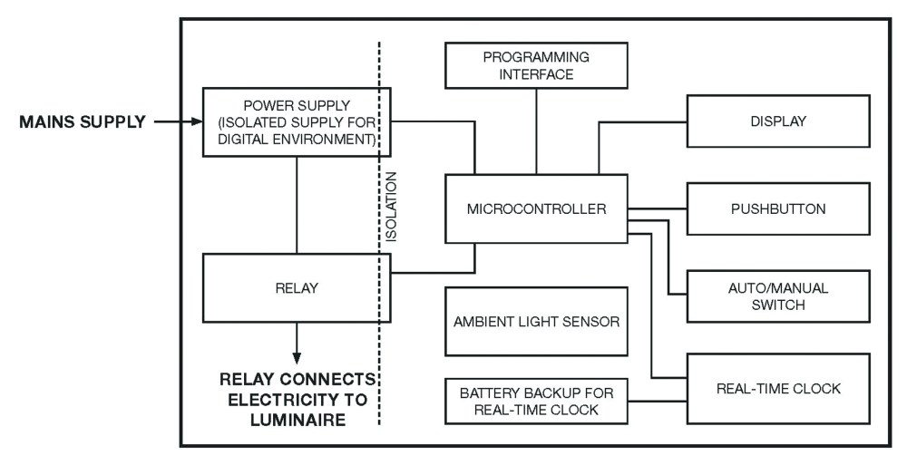 medium resolution of led smart lighting for a smarter iot figure1 circuit diagram of mains operated led lights