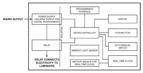 small resolution of led smart lighting for a smarter iot figure1 circuit diagram of mains operated led lights