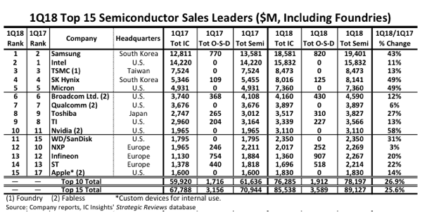 Top 10 5 Semiconductor Companies in Q1