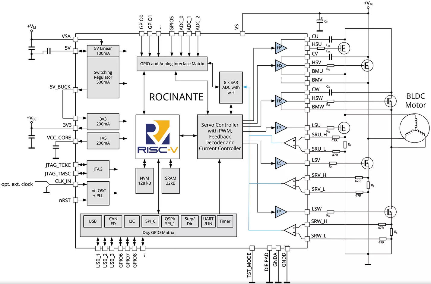Embedded World: Trinamic chooses Risc-V for intelligent