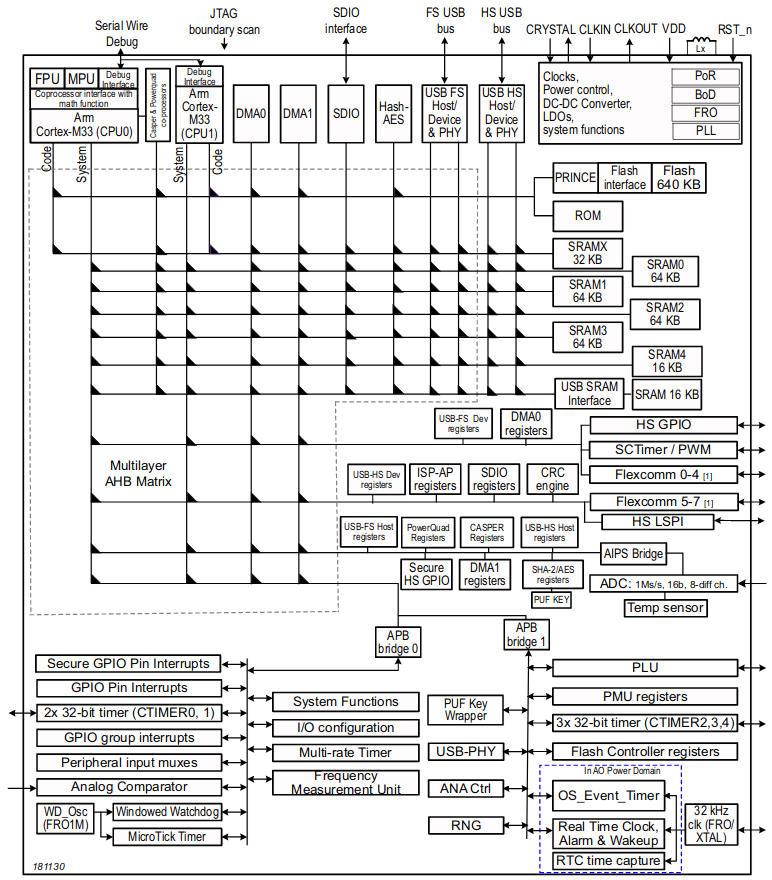 Dual Cortex-M33 core MCUs major on security