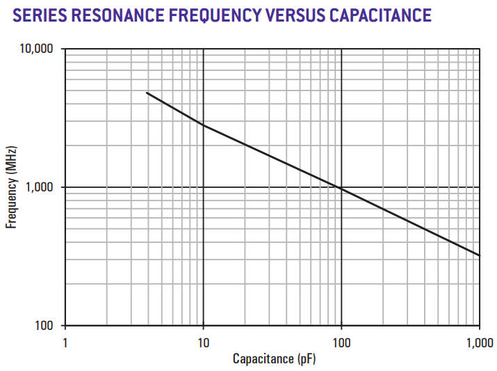 High-Q RF and microwave capacitors