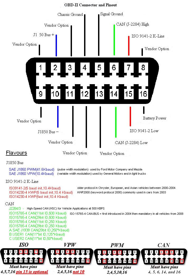 honda obd2 wiring diagram 3 phase generator alternator kia sportage 1.7 crdi - rozkład pinów w złączu obdii