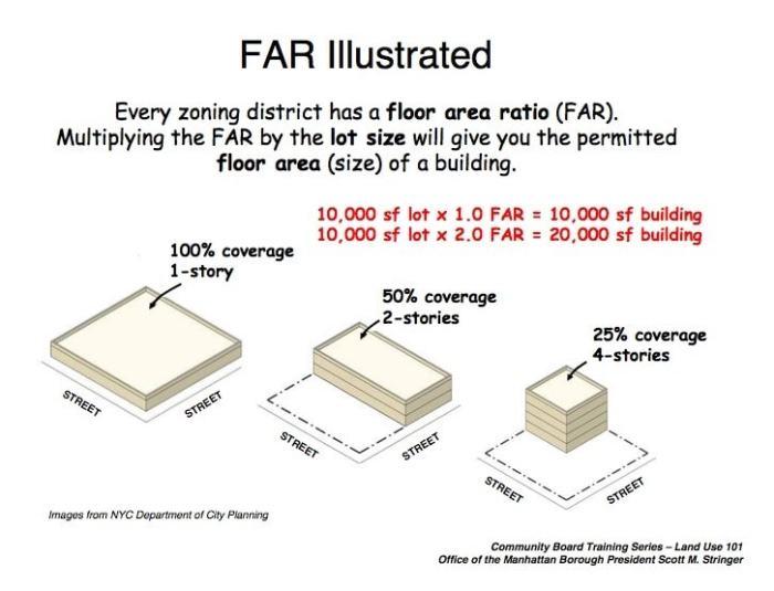 (FAR) Floor Area Ratio in New York City