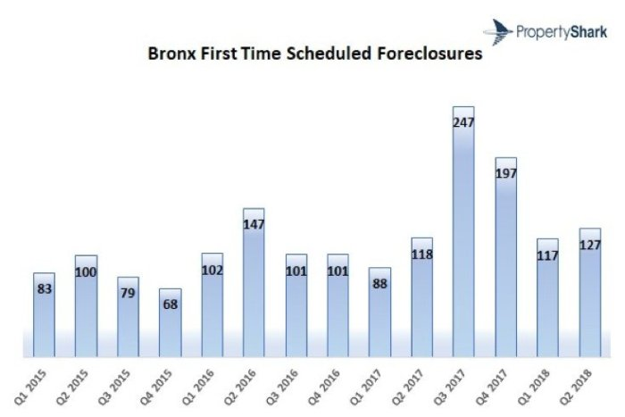 NYC Foreclosures Flatline in Q2 2018