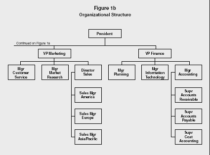 What are the concepts of organizational structure and