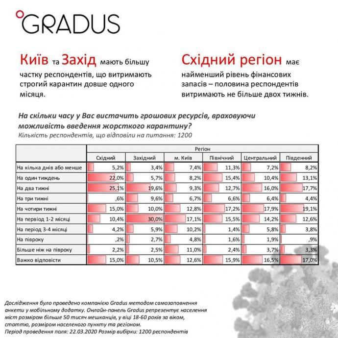 Майже 60% українців залишаться без грошей для прожиття вже через місяць жорсткого карантину