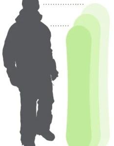 Snowboard size chart also  buyer  guide evo rh