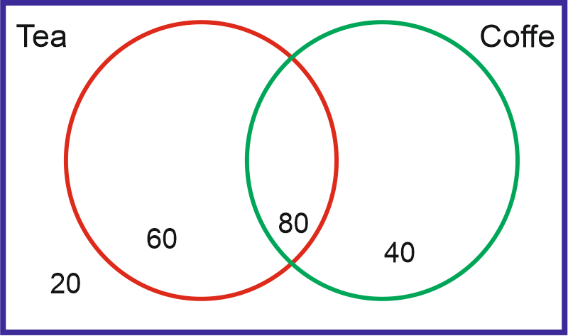 venn diagram problems with answers nema 14 30r wiring simple for competitive exams of