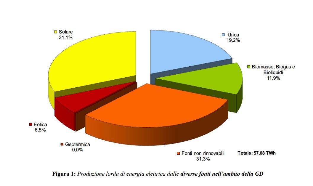 Generazione di energia elettrica distribuita Autori Fanpage