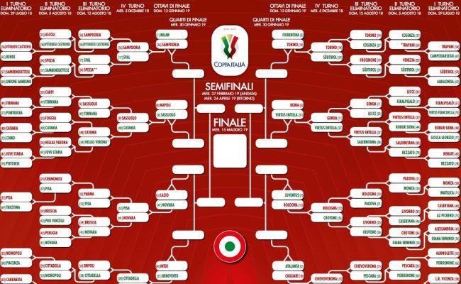 Coppa Italia 2018 2019 Ottavi Dove Vedere In Chiaro Le