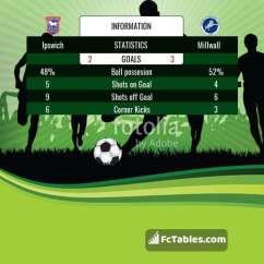 Birmingham Nottm Forest Sofascore Sofas Online South Africa Bristol Vs Blackburn Sofa Campbellandkellarteam Ipswich Millwall H2h 1 Jan 2019 Head To Stats Predictions
