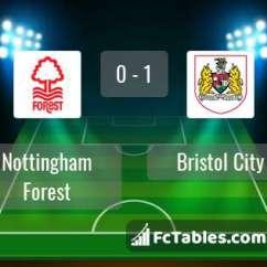 Birmingham Nottm Forest Sofascore Mid Century Sofa Cheap Nottingham Vs Bristol City H2h 19 Jan 2019 Head To Stats Preview Image