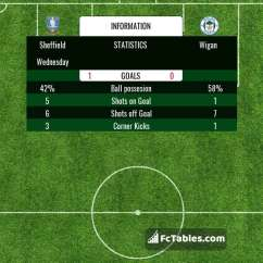 Chesterfield Wigan Sofascore Sofa And Loveseat Covers For Pets Sheffield Wednesday Vs H2h 19 Jan 2019 Head To Stats Lineup Image