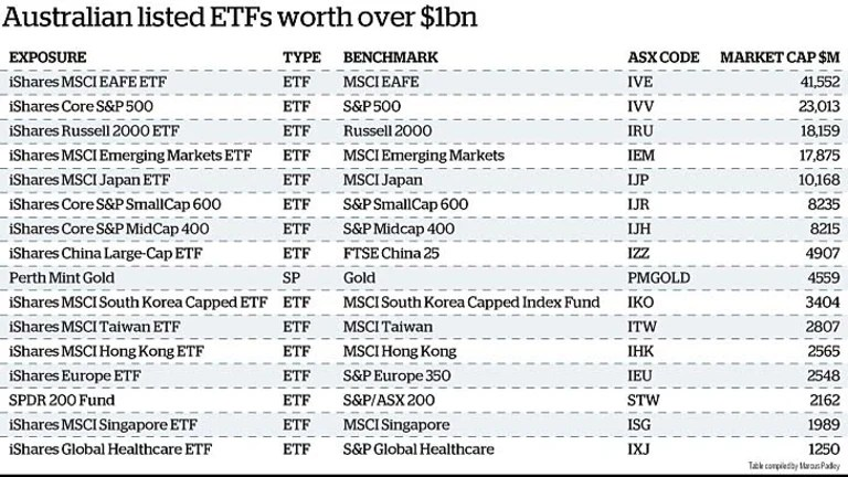Grab some global exposure with ETF investing