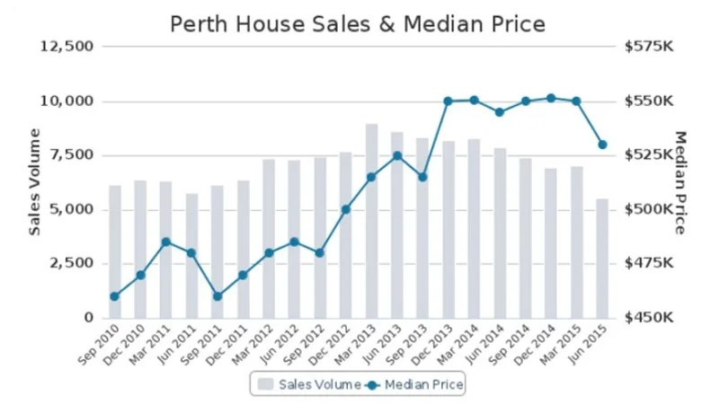 Perth's median house price to drop below $500,000
