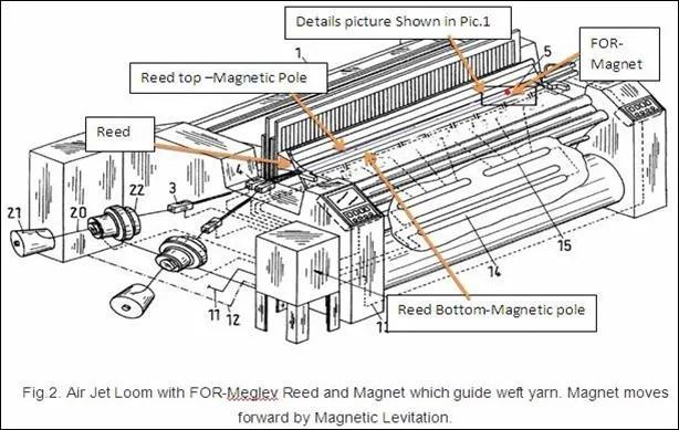 Air Jet Looms Machine Process, Air Jet Weaving Machine