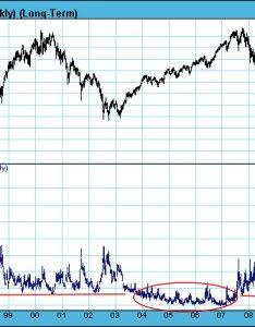 Vix long term jan also analyzing the financial sense rh financialsense