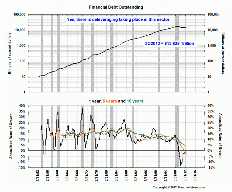 The Balance Sheet of Households and Credit Market Debt