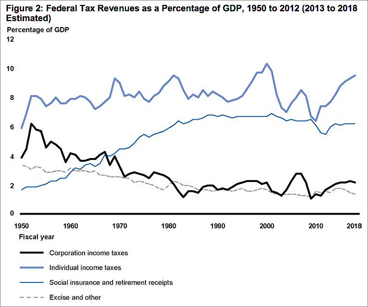 U.S. Corporate Taxes, Inversions and Surplus Savings