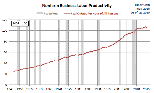 Labor Productivity, Household Incomes and Corporate