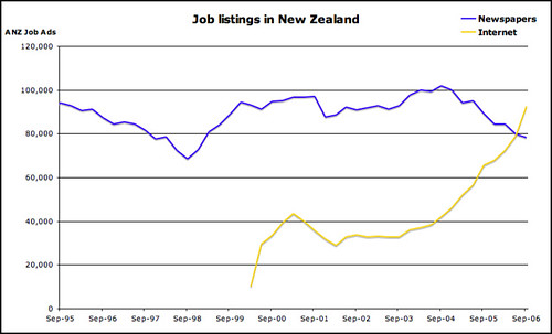 NZ Job listings