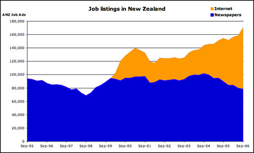 NZ Job listings - overall number increases