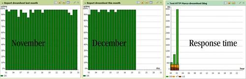 Dreamhost uptime November-December