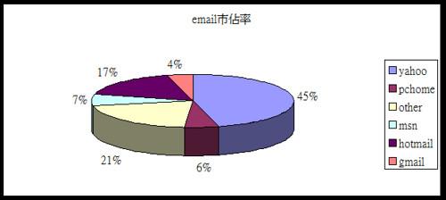 email市佔率