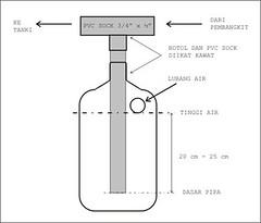 Gambar 29: Skema botol penjebak kondensasi  sekaligus katup keamanan.