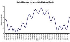 distance-plot