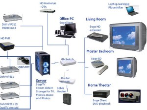 GeekTonic: Home Theater PC Diagrams – Mapping Out Home Media Connections