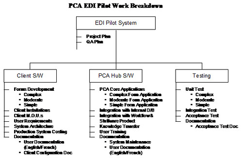 Sample Project Plan Document for EDI Pilot