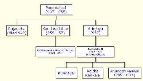 The History behind Ponniyin Selvan | The Palm Leaf
